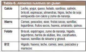 sin-gluten-Nutritivos-4